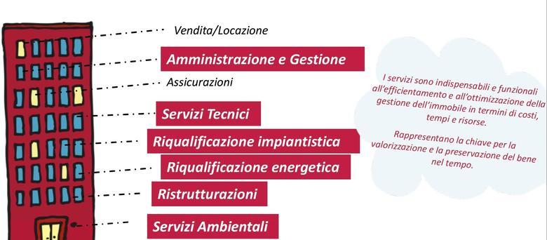 Cambiare amministratore di condominio a Verona